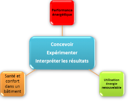 L'optimisation du cycle de vie